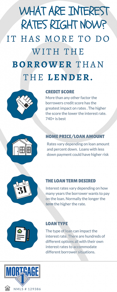 5 Ways Borrowers Impact their Interest Rates.