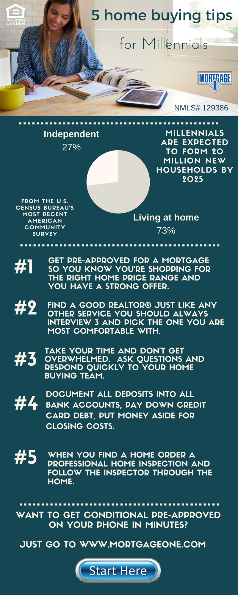 5 home buying tips for millennials mortgage 1 inc for Tips before buying a house