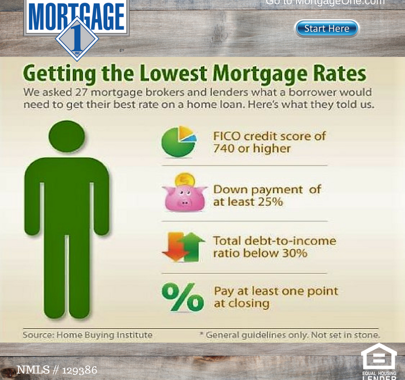 Minimum Mortgage Credit Score