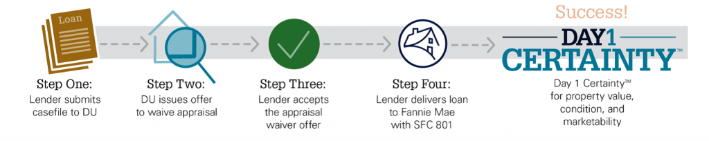 get a mortgage without an appraisal