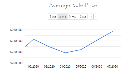 Average Sale Price of Homes